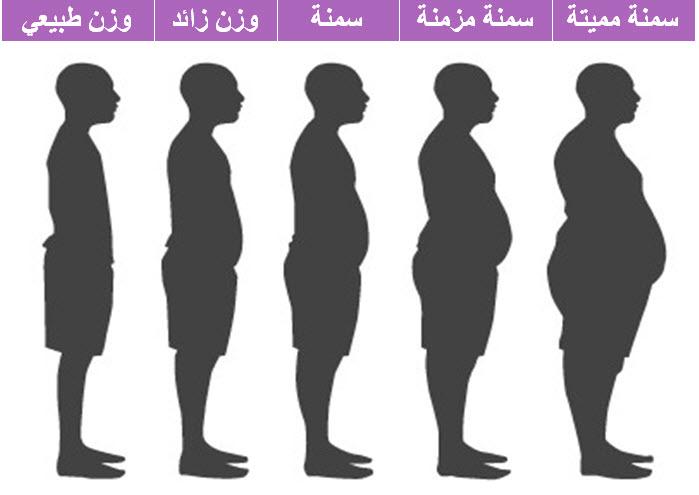 صور كيف اعرف وزني بدون ميزان , معرفة وزنك من متابعة جسمك