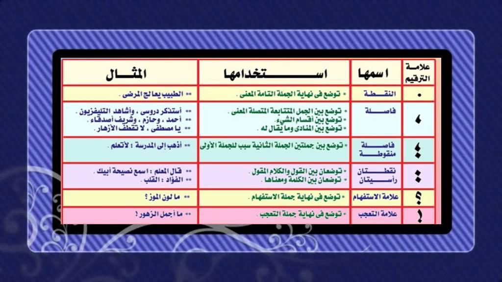 صور علامات الوقف في اللغة العربية , علامات كثيرة تقوم بتوضيح الكلام