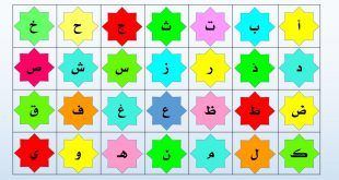 الحروف الابجدية العربية , الحروف الهجائية العربية