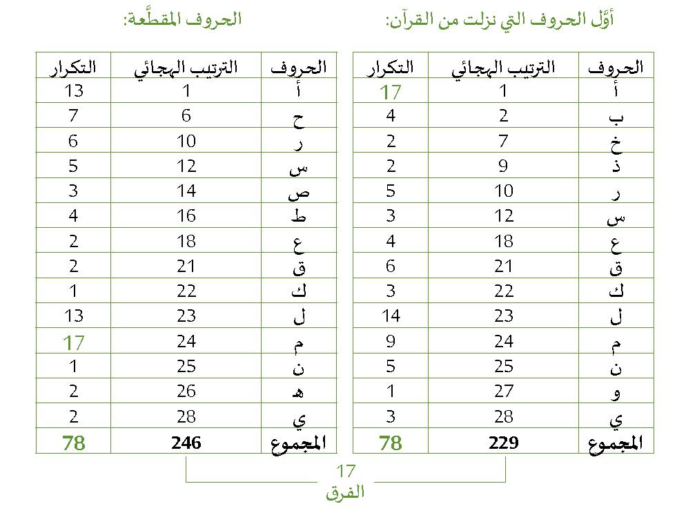 صورة كم عدد الحروف العربية , كم عدد حروف الهجاء فى اللغه العربية