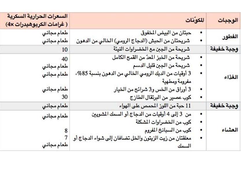 صورة رجيم الكرش السريع , اسهل رجيم لتخسيس الكرش 11167 1