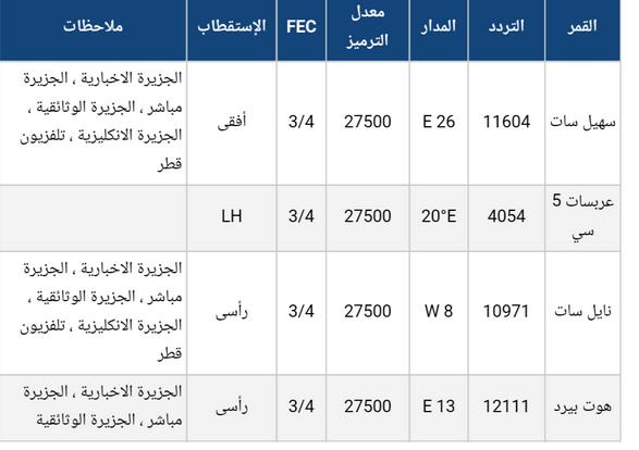 صور تردد الجزيرة عرب سات , تردد قناة الجزيرة على العرب سات